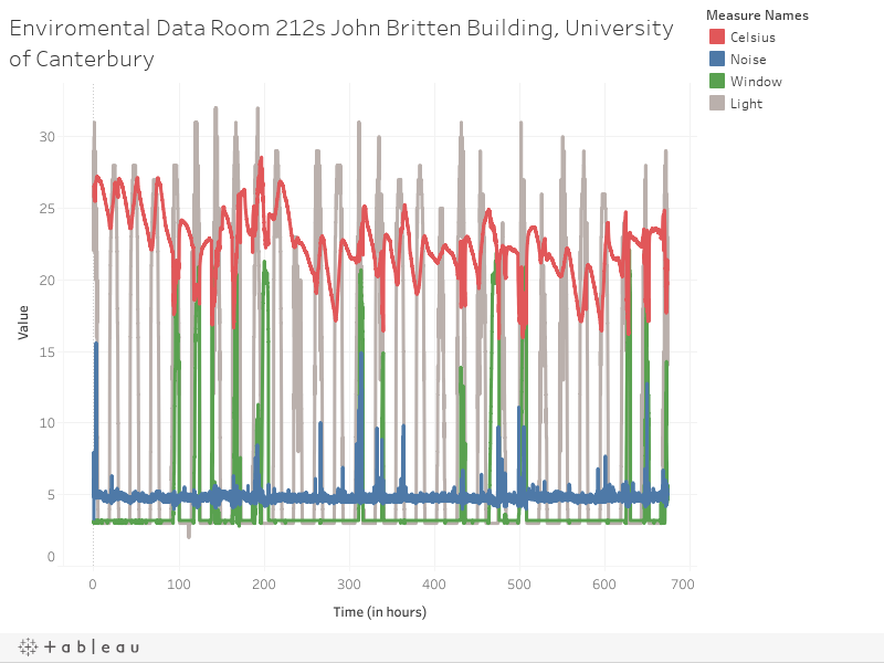 Enviromental Data Room 212s John Britten Building, University of Canterbury