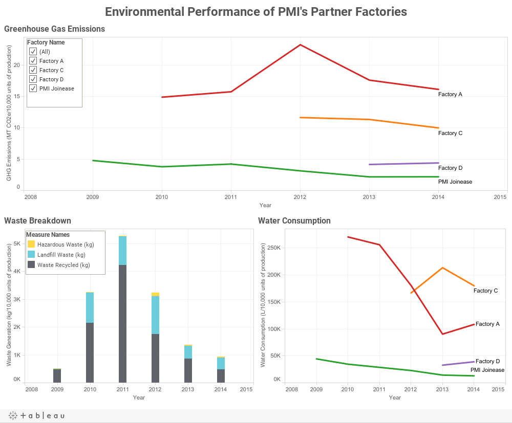 Environmental Performance of PMI's Partner Factories