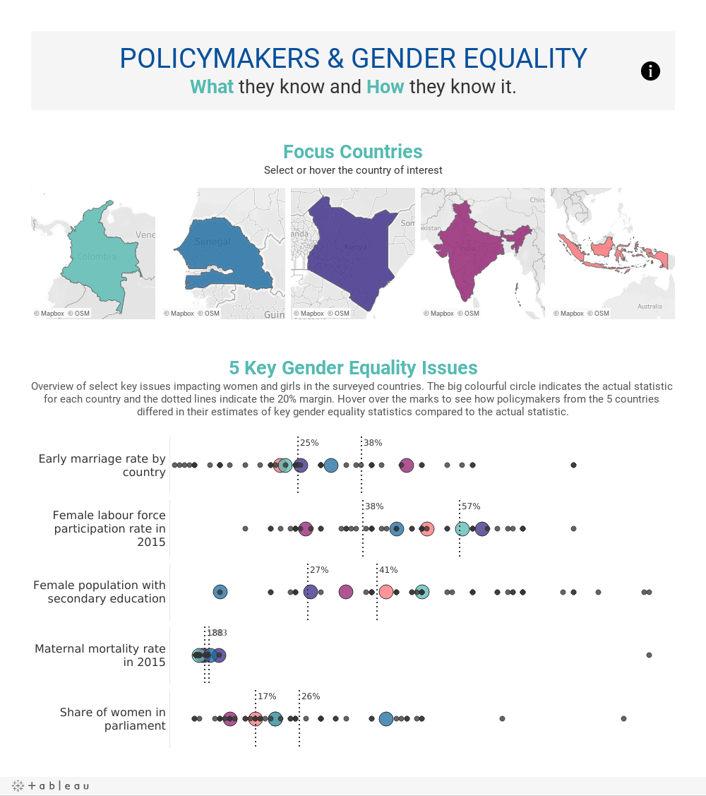 POLICYMAKERS & GENDER EQUALITYWhat they know and How they know it.