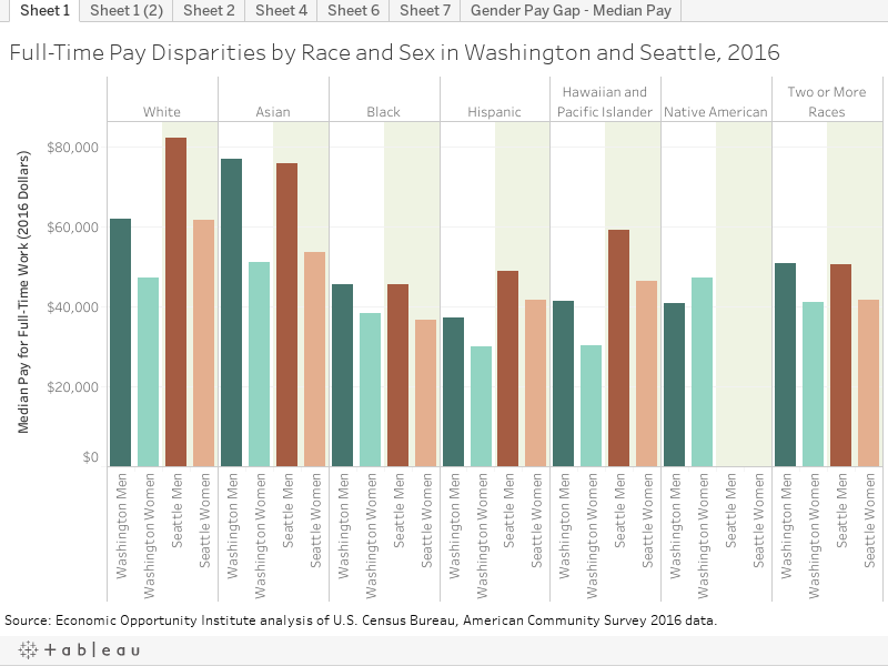 Full-Time Pay Disparities by Race and Sex in Washington and Seattle, 2016