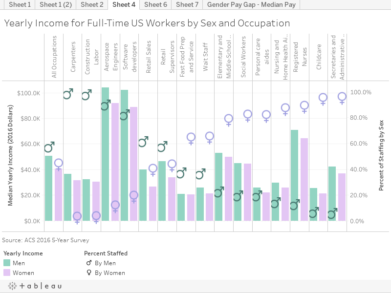 Yearly Income for Full-Time US Workers by Sex and Occupation