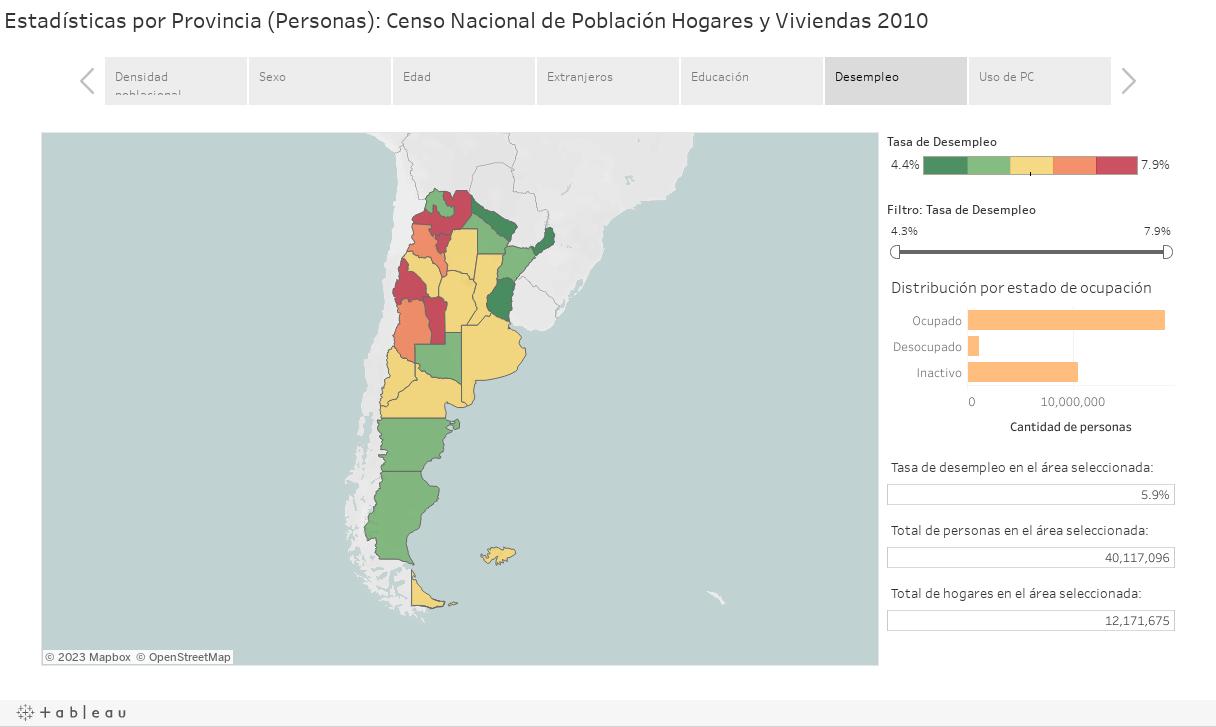 Estadísticas por Provincia (Personas): Censo Nacional de Población Hogares y Viviendas 2010