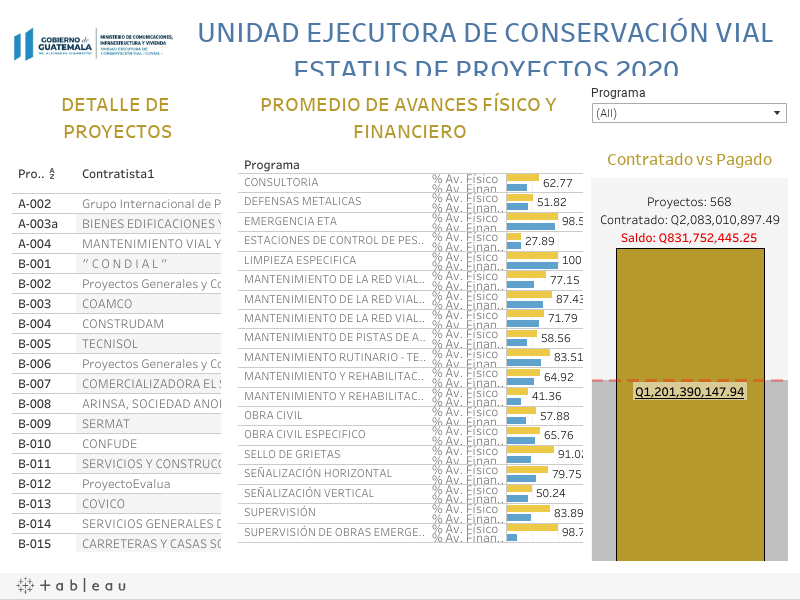 UNIDAD EJECUTORA DE CONSERVACIÓN VIALESTATUS DE PROYECTOS 2020