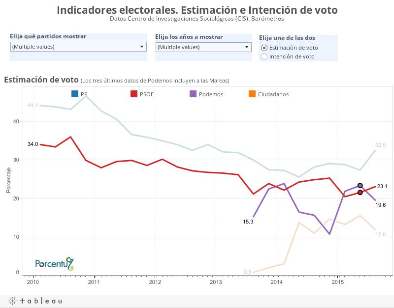 Indicadores electorales. Estimación e Intención de voto Datos Centro de Investigaciones Sociológicas (CIS). Barómetros