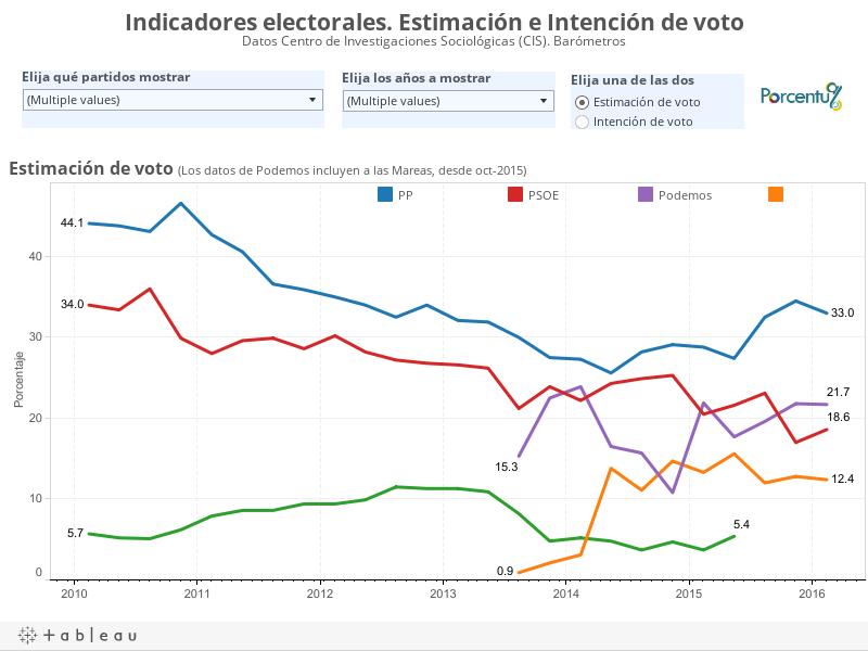 Indicadores electorales. Estimación e Intención de votoDatos Centro de Investigaciones Sociológicas (CIS). Barómetros