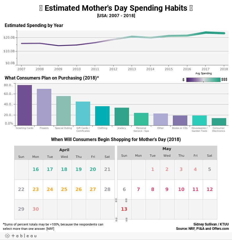 �� Estimated Mother's Day Spending Habits ��[USA: 2007 - 2018]