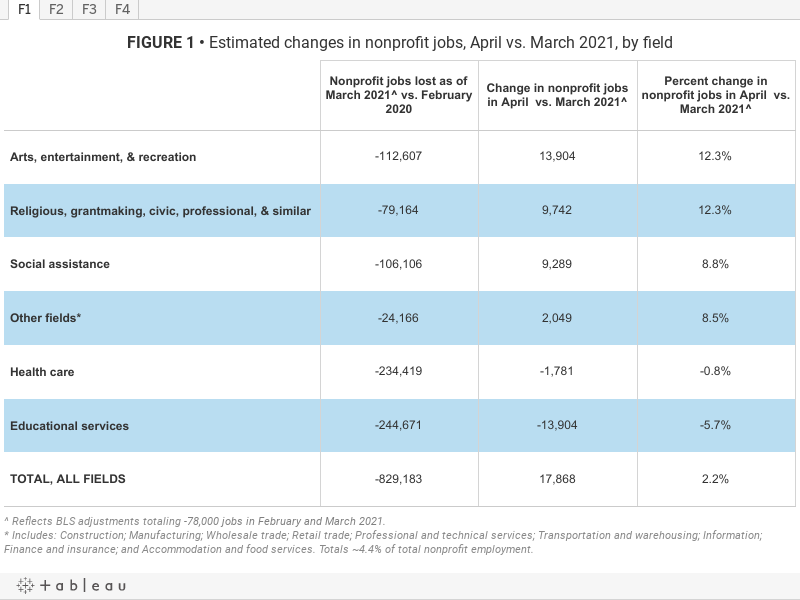 FIGURE 1• Estimated changes in nonprofit jobs, April vs. March 2021, by field