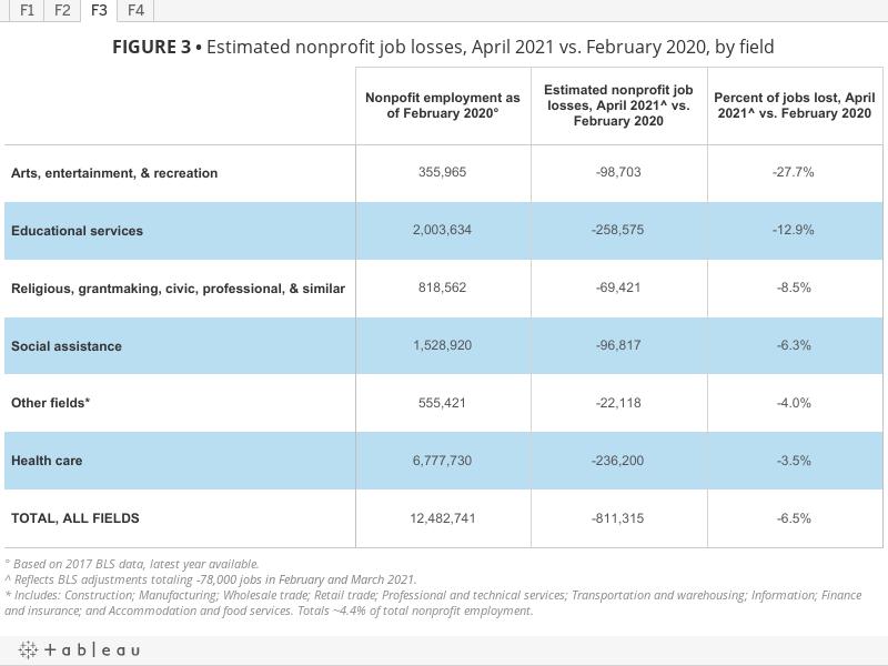 FIGURE 3• Estimated nonprofit job losses, April 2021 vs. February 2020, by field