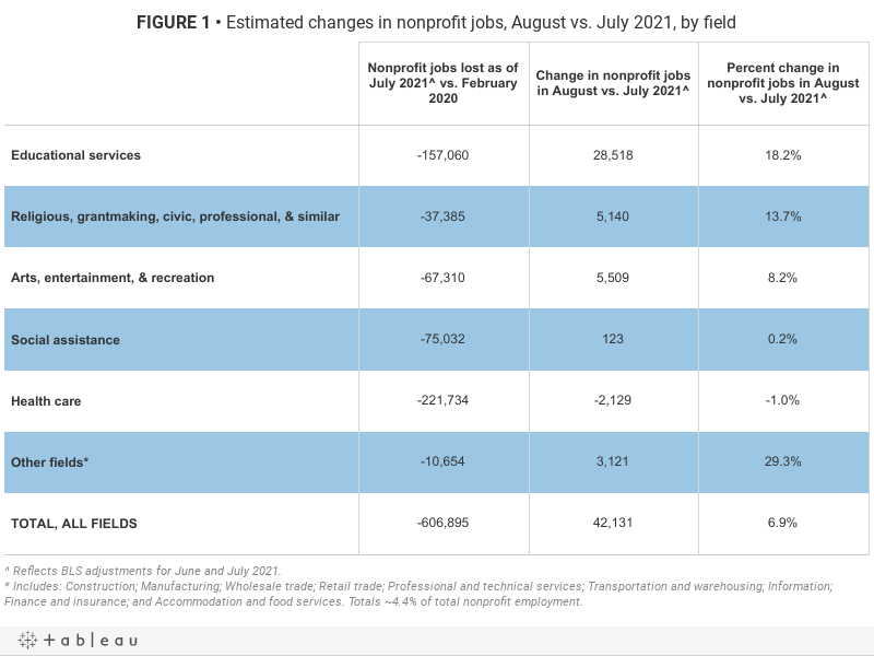 FIGURE 1• Estimated changes in nonprofit jobs, August vs. July 2021, by field