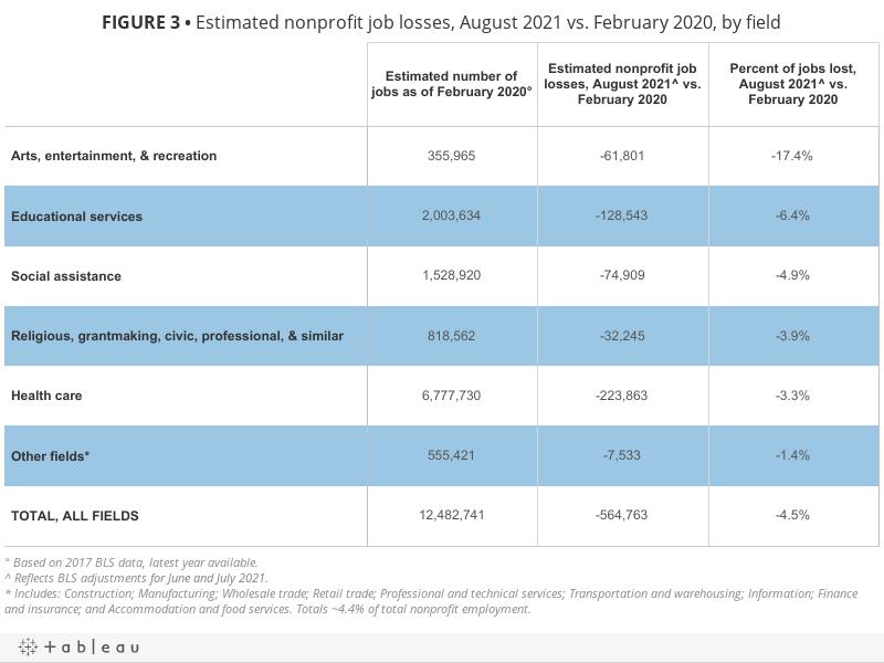 FIGURE 3• Estimated nonprofit job losses, August 2021 vs. February 2020, by field