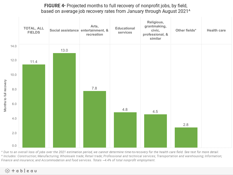 FIGURE 4• Projected months to full recovery of nonprofit jobs, by field, based on average job recovery rates from January through August 2021^