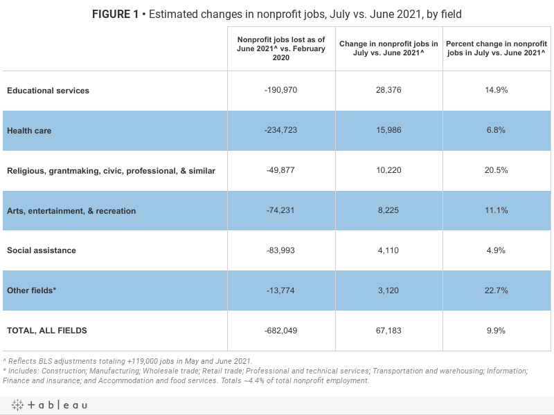 FIGURE 1• Estimated changes in nonprofit jobs, July vs. June 2021, by field