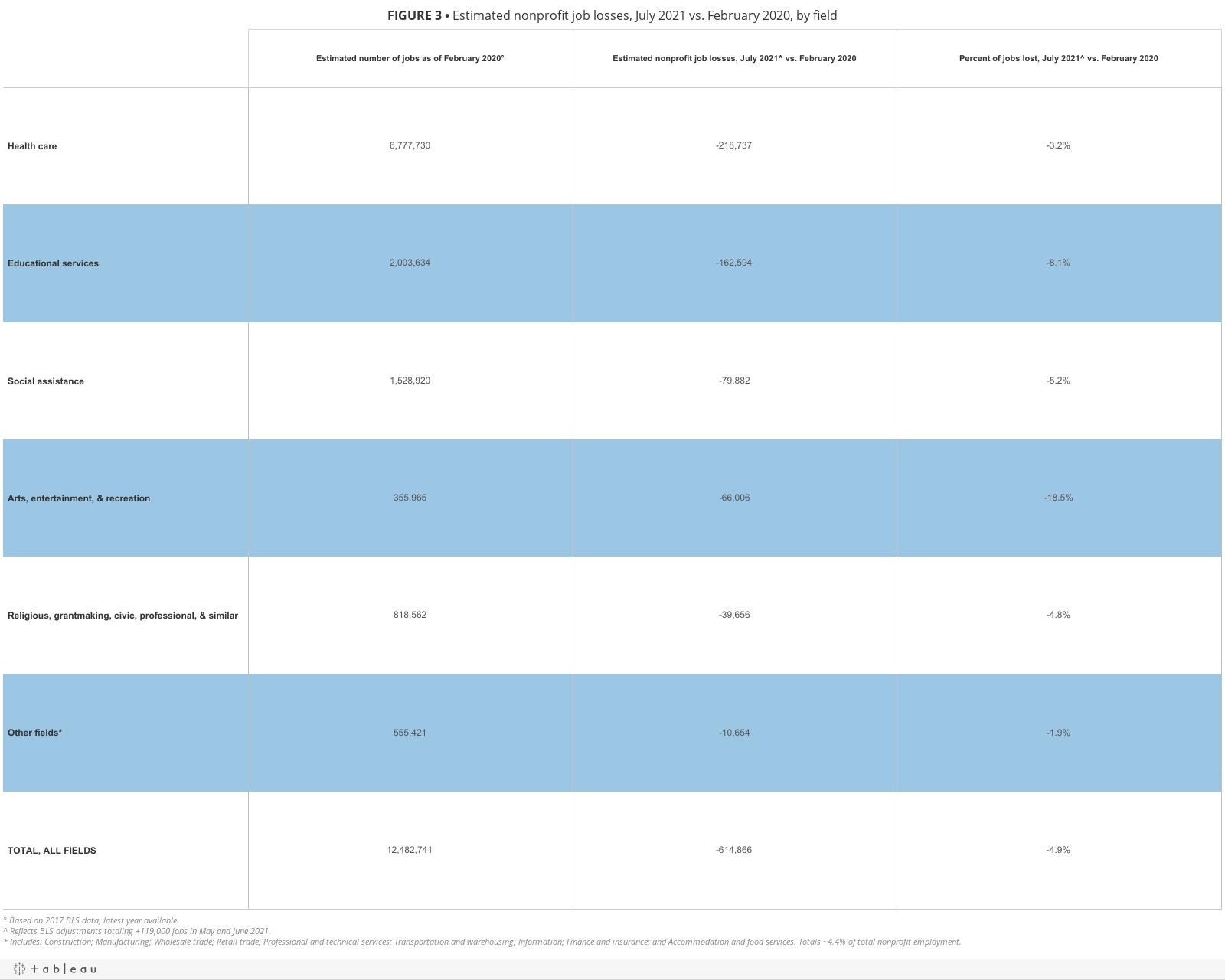 FIGURE 3• Estimated nonprofit job losses, July 2021 vs. February 2020, by field