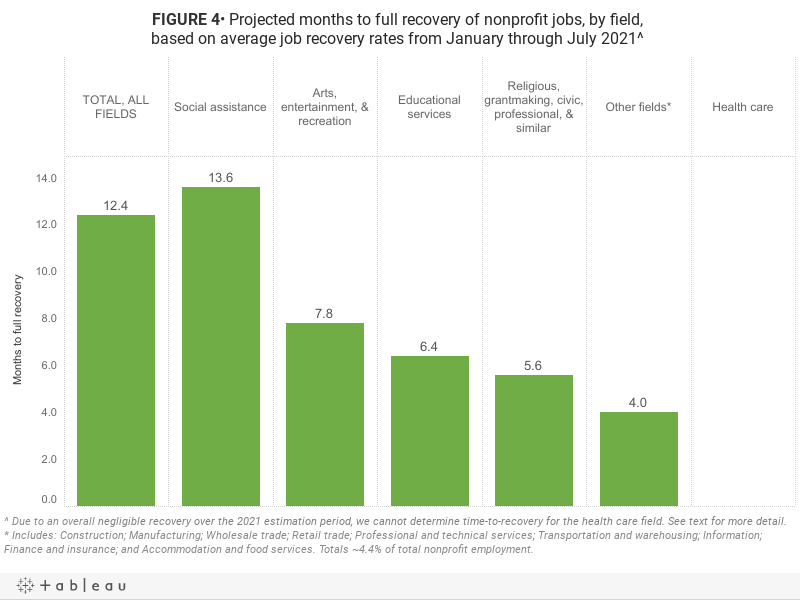 FIGURE 4• Projected months to full recovery of nonprofit jobs, by field, based on average job recovery rates from January through July 2021^