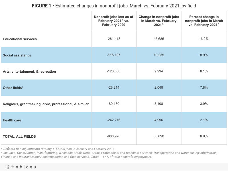FIGURE 1 • Estimated changes in nonprofit jobs, March vs. February 2021, by field
