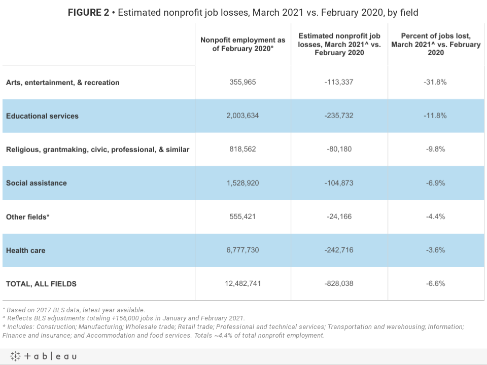 FIGURE 2 • Estimated nonprofit job losses, March 2021 vs. February 2020, by field
