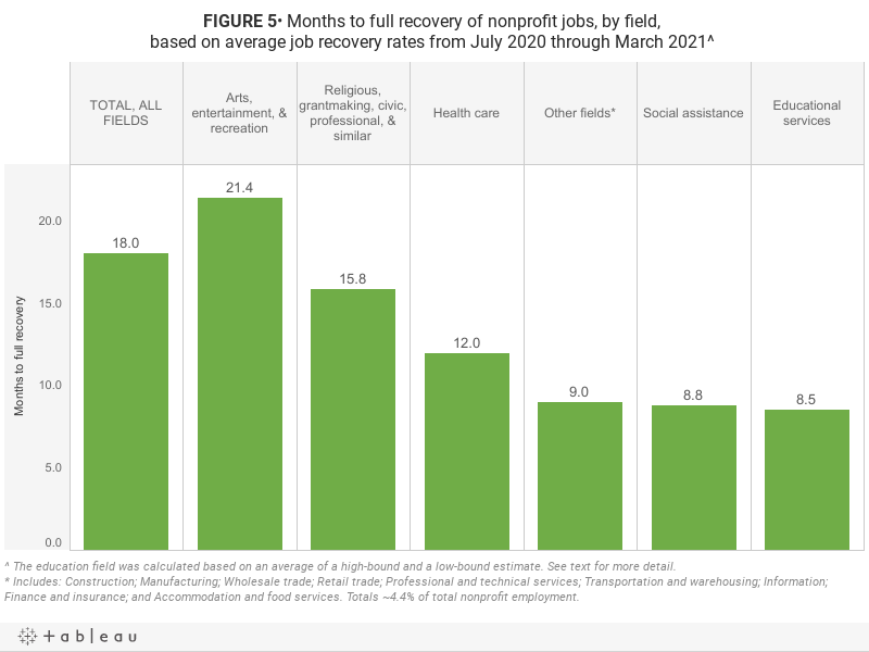 FIGURE 5• Months to full recovery of nonprofit jobs, by field, based on average job recovery rates from July 2020 through March 2021^
