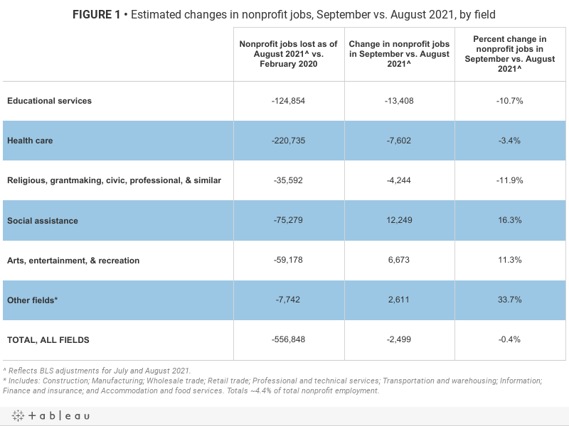 FIGURE 1• Estimated changes in nonprofit jobs, September vs. August 2021, by field