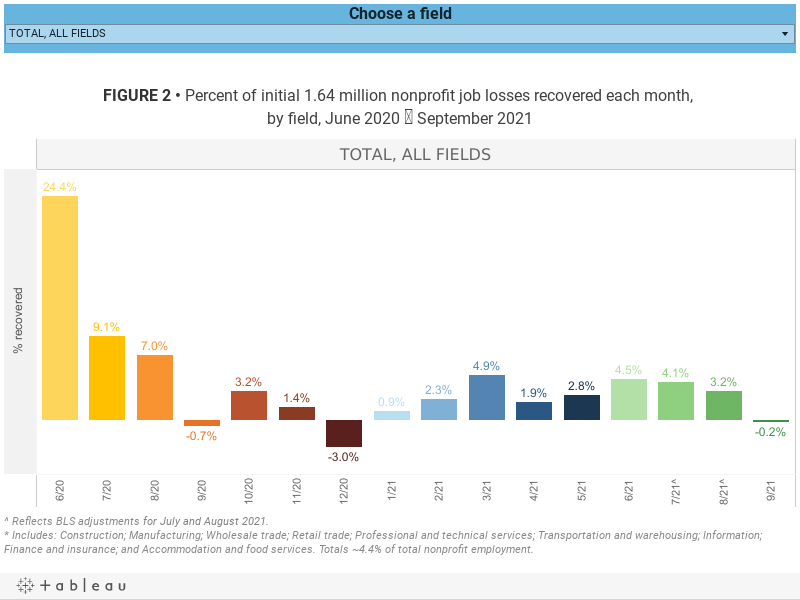 FIGURE 2 • Percent of initial 1.64 million nonprofit job losses recovered each month, by field, June 2020 ? September 2021