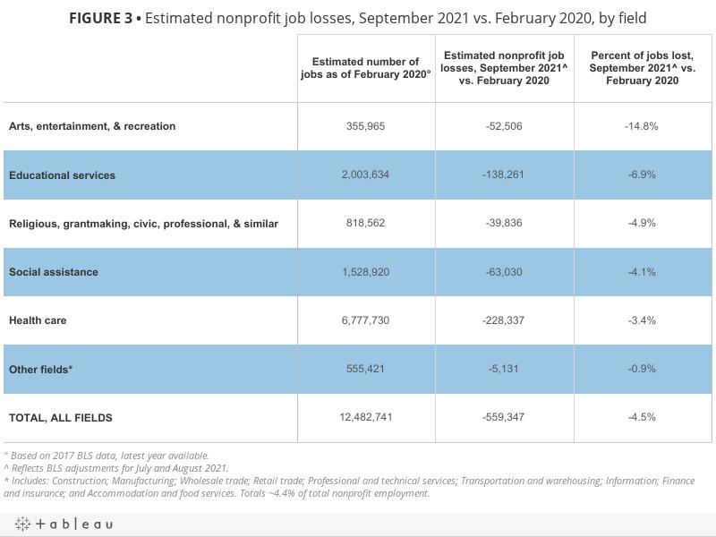 FIGURE 3• Estimated nonprofit job losses, September 2021 vs. February 2020, by field