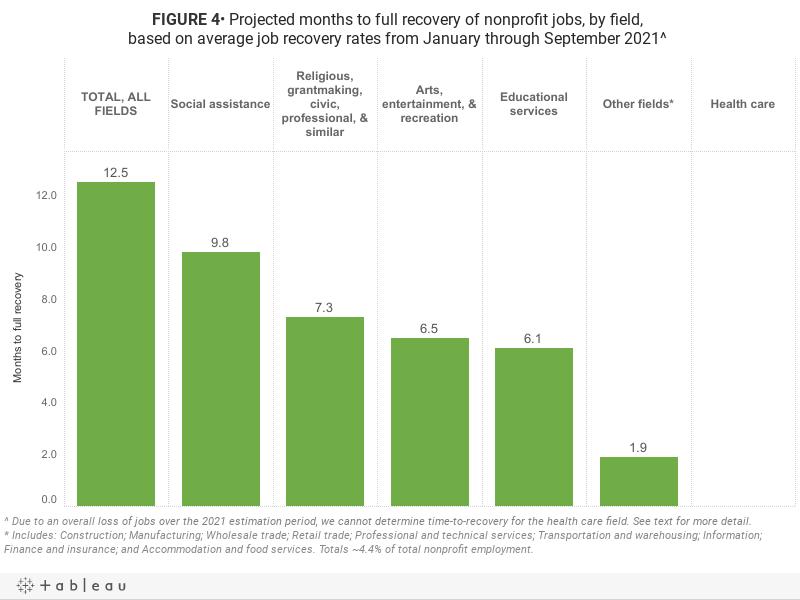 FIGURE 4• Projected months to full recovery of nonprofit jobs, by field, based on average job recovery rates from January through September 2021^