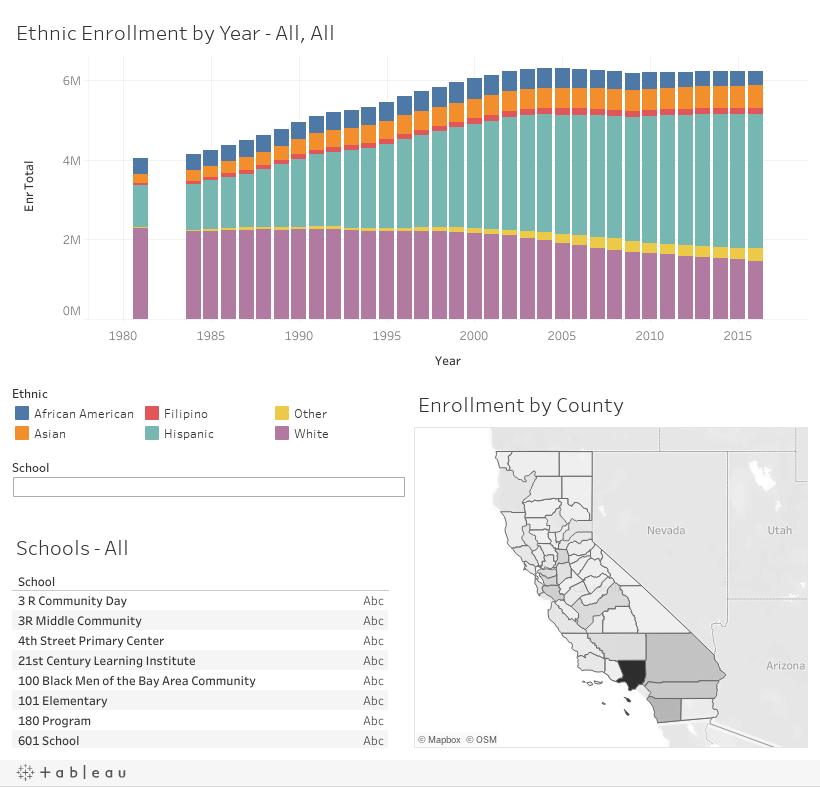 Ethnic Enrollment by School by Year