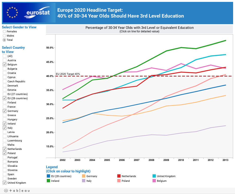 Europe 2020 Headline Target: 40% of 30-34 Year Olds Should Have 3rd Level Education