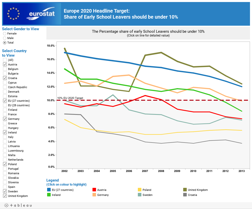 Europe 2020 Headline Target: Share of Early School Leavers should be under 10%