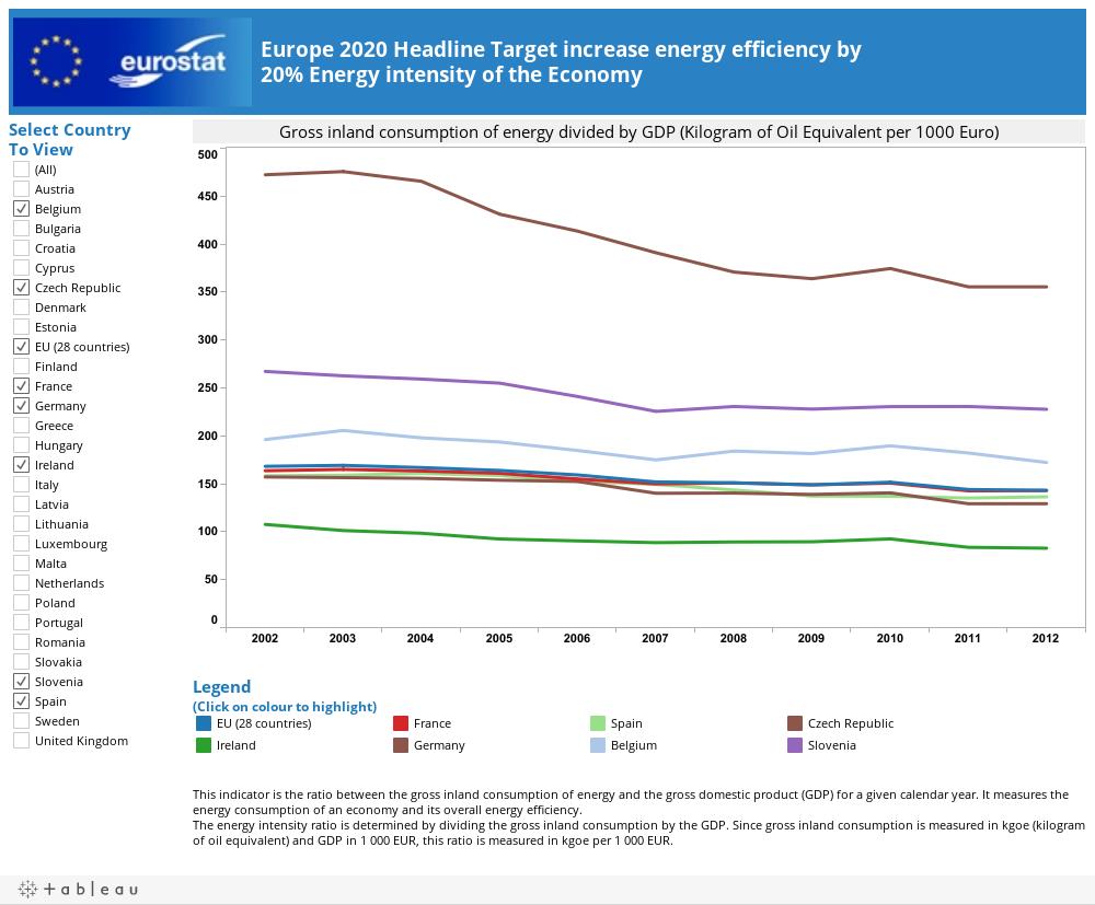 Europe 2020 Headline Target increase energy efficiency by 20% Energy intensity of the Economy