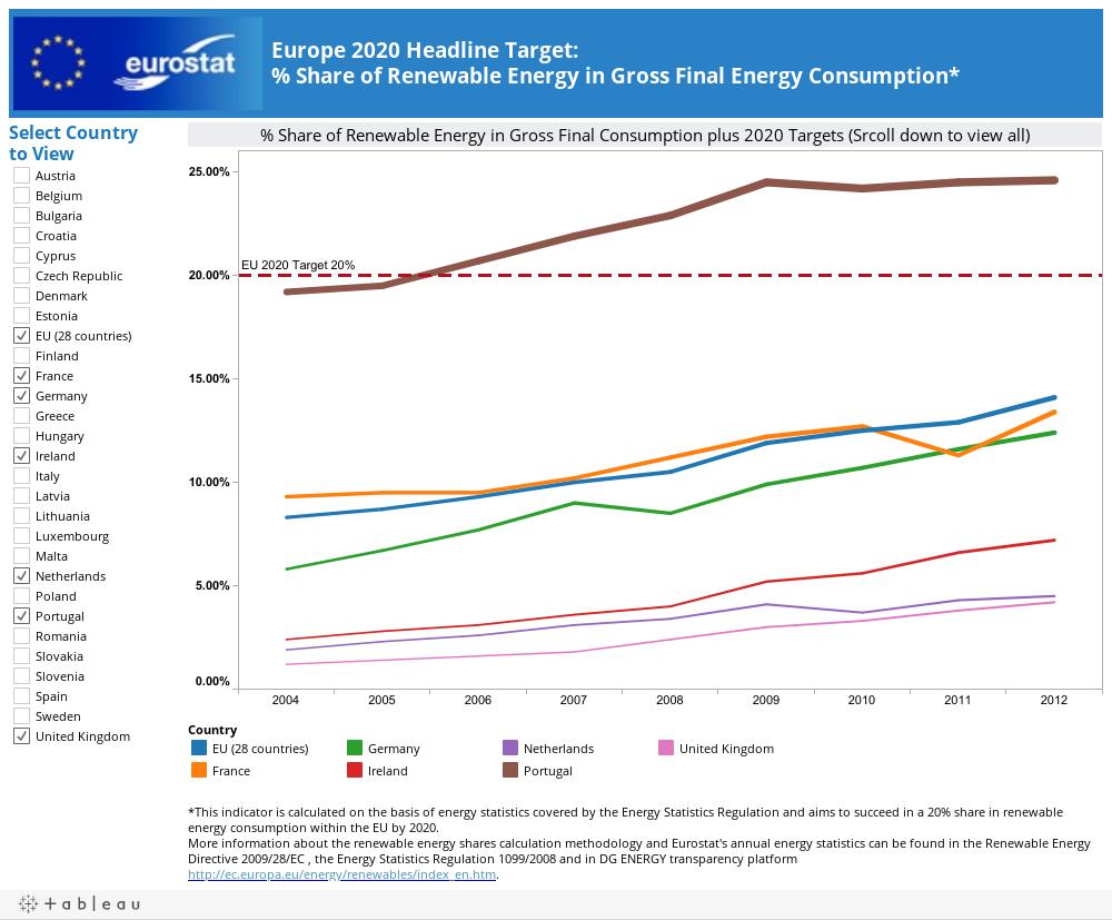 Europe 2020 Headline Target: % Share of Renewable Energy in Gross Final Energy Consumption*