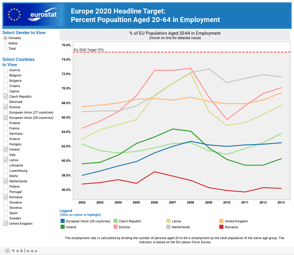 Europe 2020 Headline Target:   Percent Popualtion Aged 20-64 in Employment