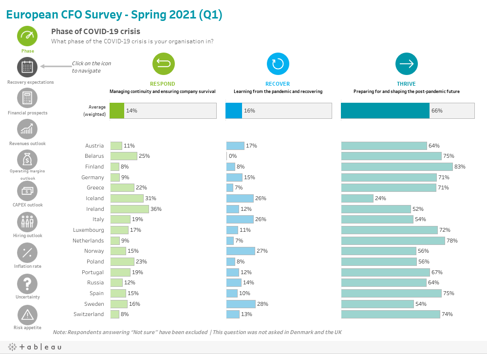 European CFO Survey - Autumn 2021 (Q1)