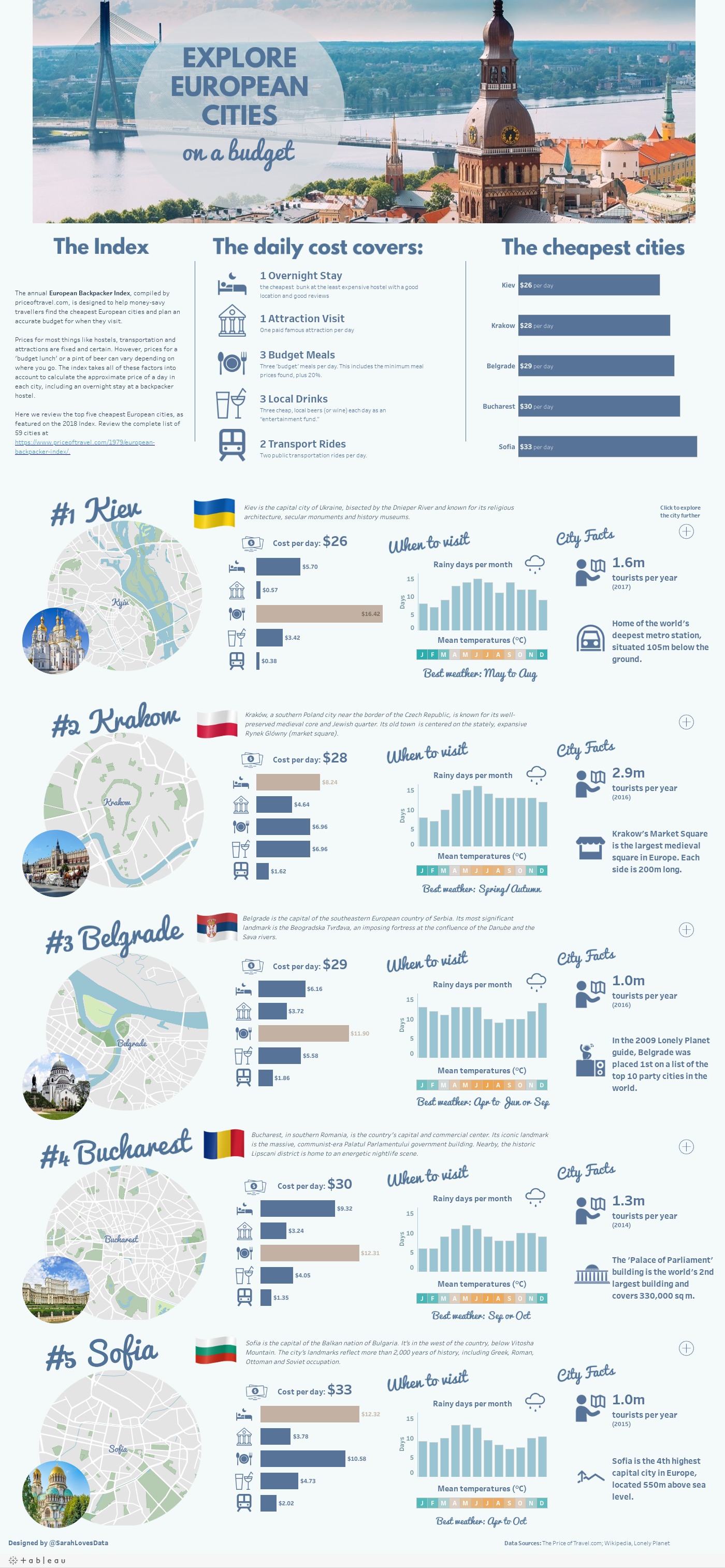 European Cities on a Budget