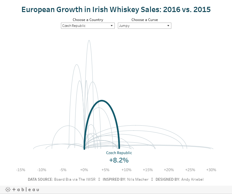 European Growth in Irish Whiskey Sales: 2016 vs. 2015
