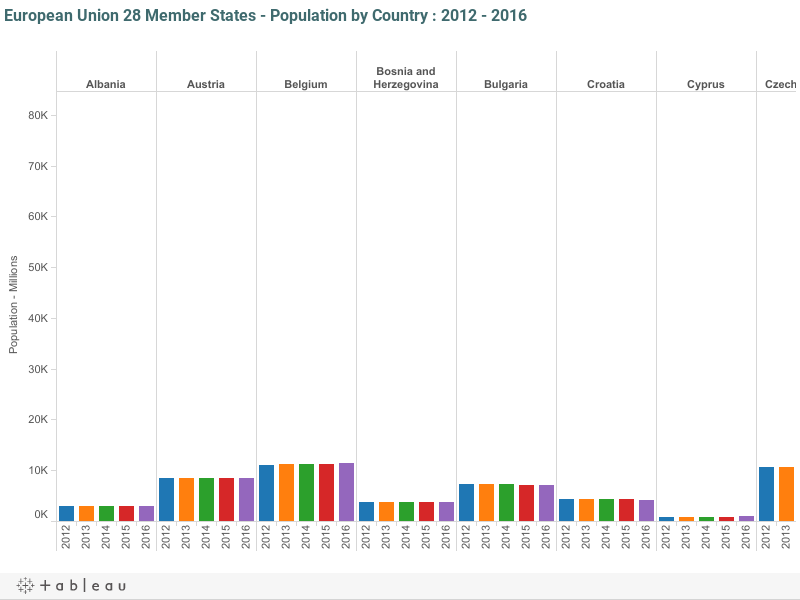 European Union 28 Member States - Population by Country : 2012 - 2016