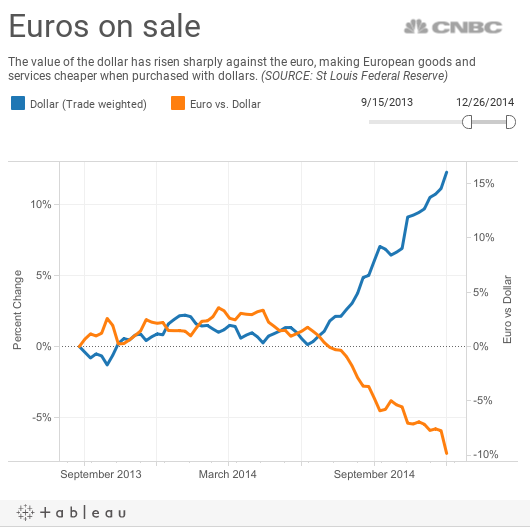 Euros on sale