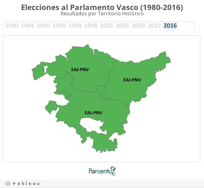 Elecciones al Parlamento Vasco (1980-2016)Resultados por Territorio Histórico