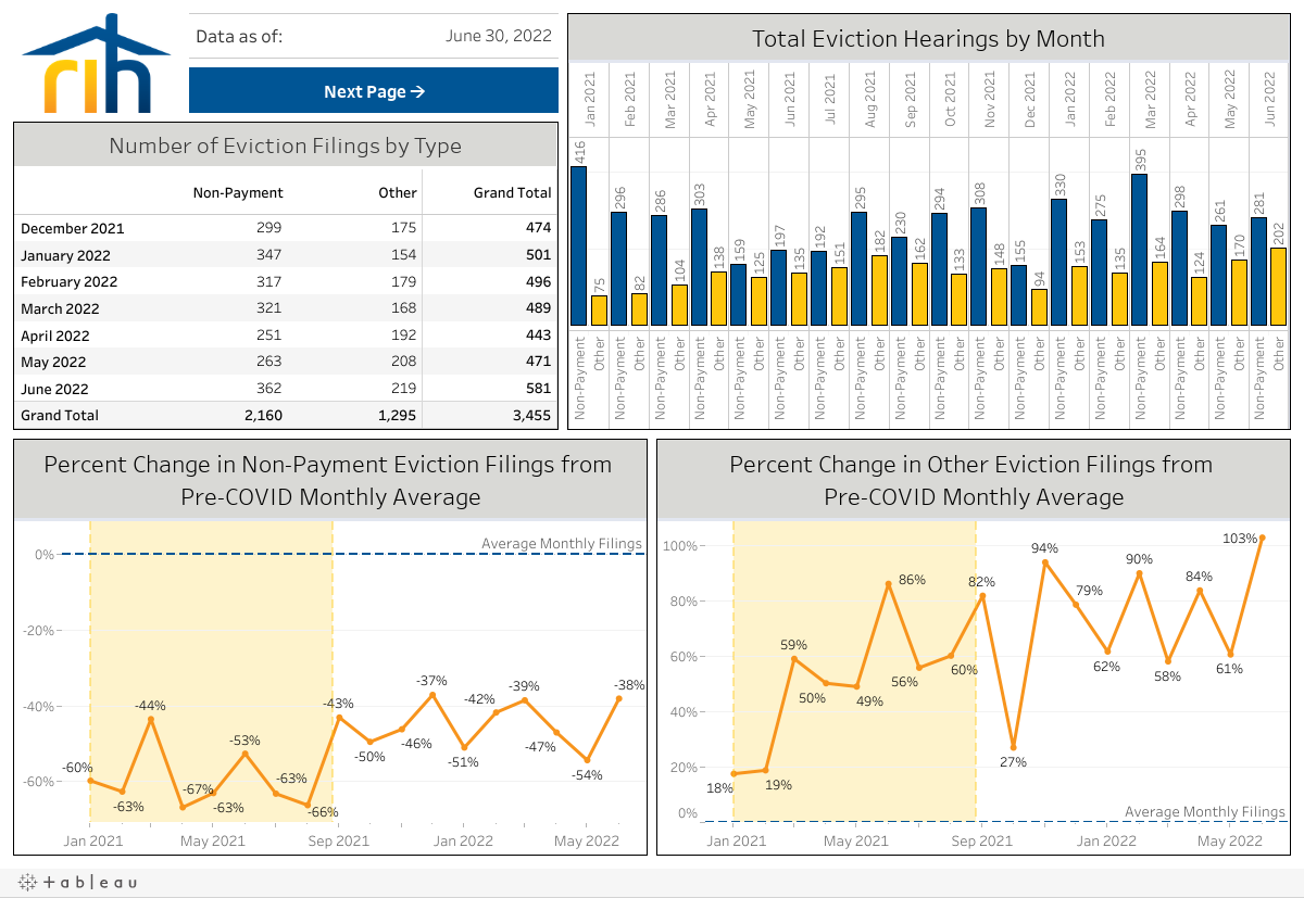 Evictions Dashboard, page 1