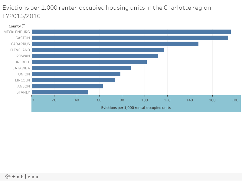 Evictions per rental household in the Charlotte region