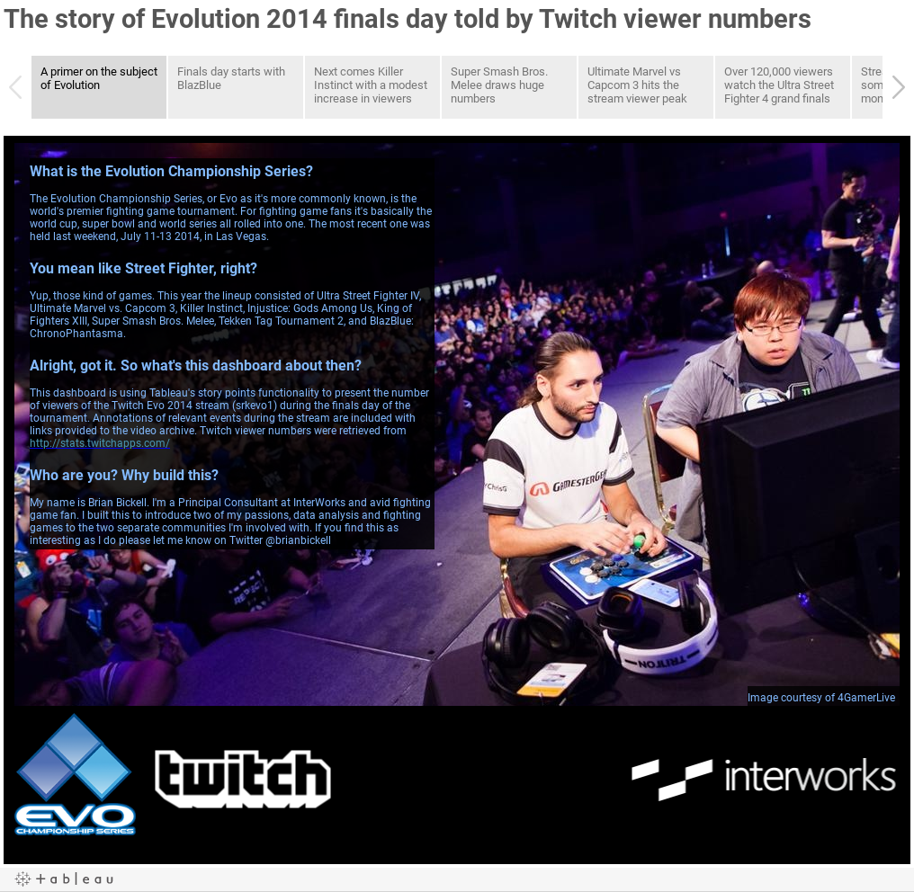 The story of Evolution 2014 finals day told by Twitch viewer numbers