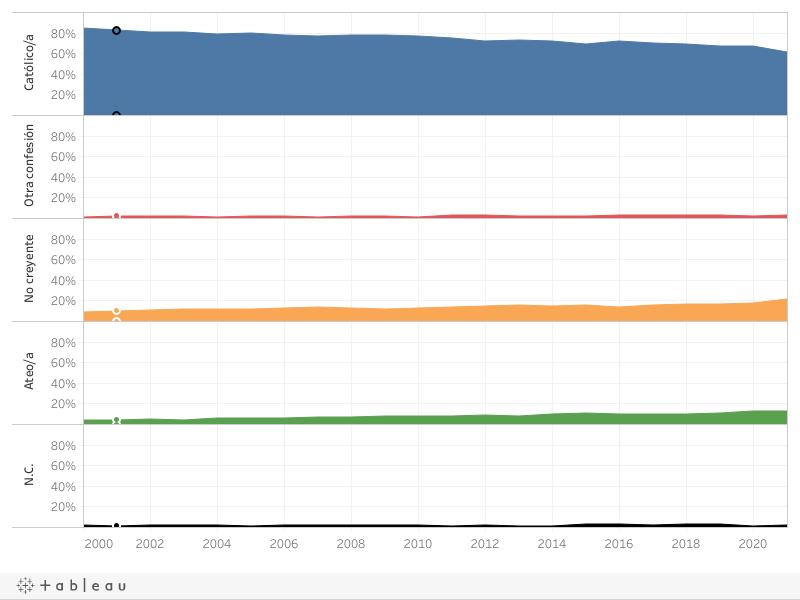 Evolución CIS 2000-2021