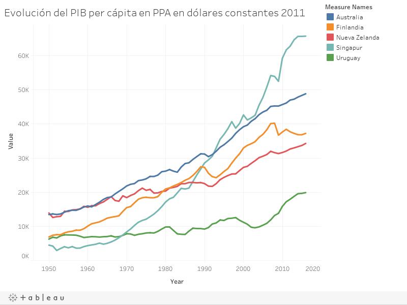 Evolución del PIB per cápita en PPA en dólares constantes 2011