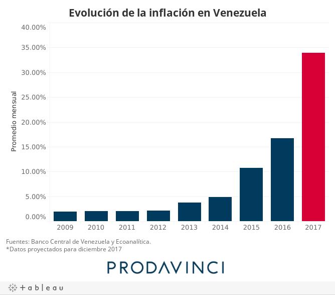 Evolución de la inflación en Venezuela
