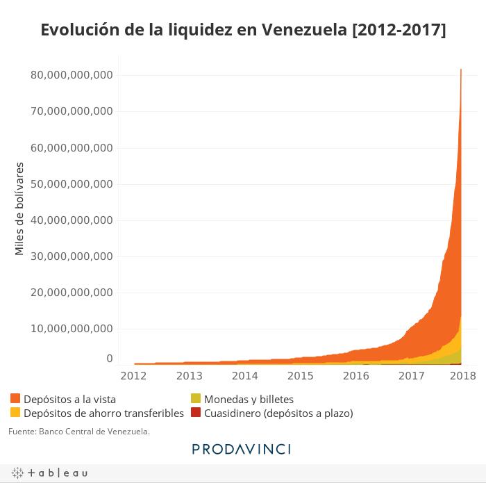 Evolución de la liquidez en Venezuela [2012-2017]