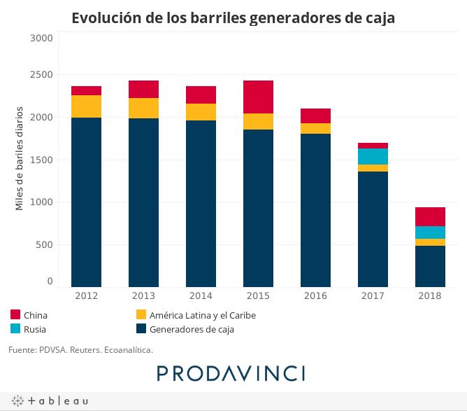 Evolución de los barriles generadores de caja