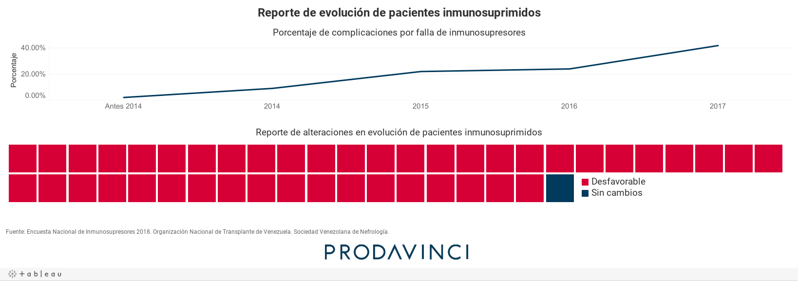 Reporte de evolución de pacientes inmunosuprimidos