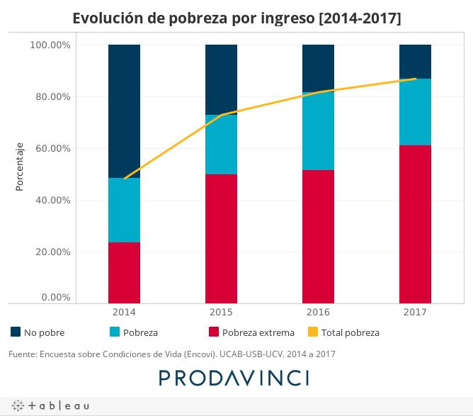 Evolución de pobreza por ingreso [2014-2017]
