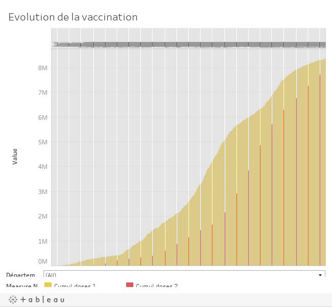Evolution de la vaccination en Ile-de-France