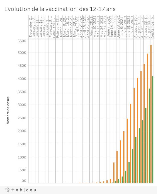 Evolution cumulée des vaccins chez les 12-17 ans