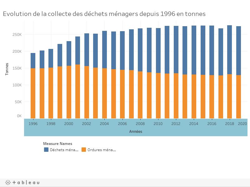 Evolution de la collecte des déchets ménagers depuis 1996